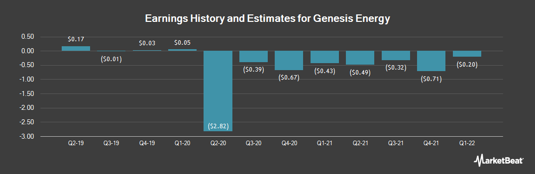Earnings by Quarter for Genesis Energy, L.P. (NYSE:GEL)