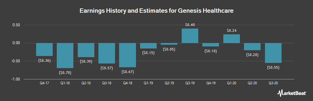 Earnings by Quarter for Genesis Healthcare (NYSE:GEN)