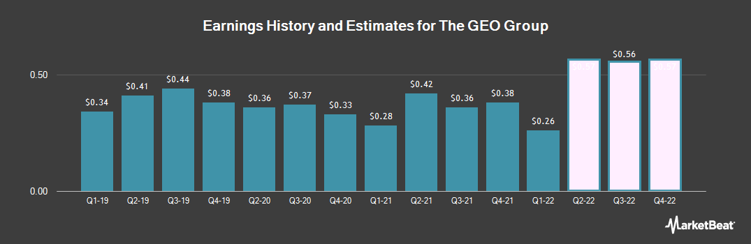Earnings by Quarter for Geo Group Inc (The) (NYSE:GEO)