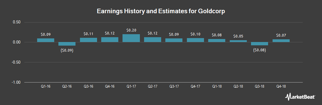 Earnings by Quarter for Goldcorp (NYSE:GG)