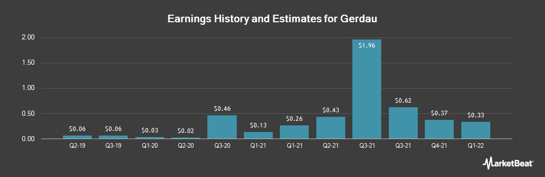 Earnings by Quarter for Gerdau S.A. (NYSE:GGB)