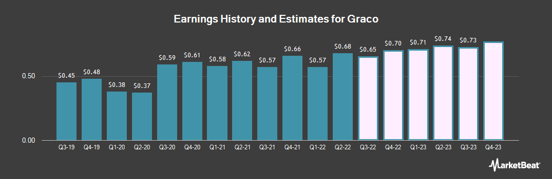 Earnings by Quarter for Graco (NYSE:GGG)
