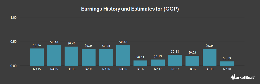 Earnings by Quarter for General Growth Properties (NYSE:GGP)