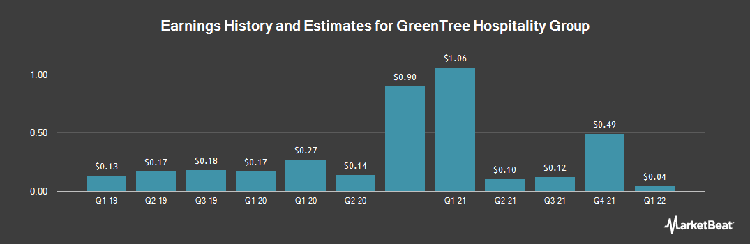 Earnings by Quarter for GreenTree Hospitality Group (NYSE:GHG)
