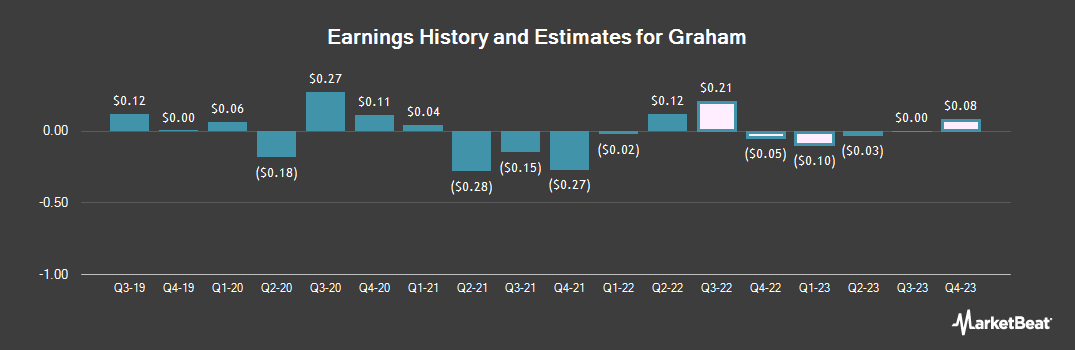 Earnings by Quarter for Graham (NYSE:GHM)