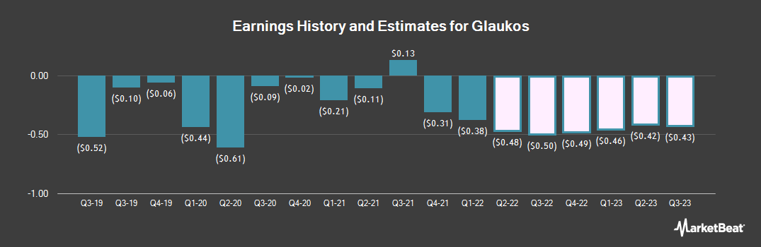 Earnings by Quarter for Glaukos Corp (NYSE:GKOS)