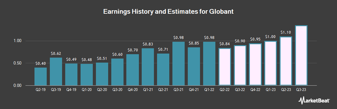 Earnings by Quarter for Globant S.A. (NYSE:GLOB)