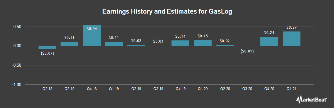 Earnings by Quarter for GasLog (NYSE:GLOG)