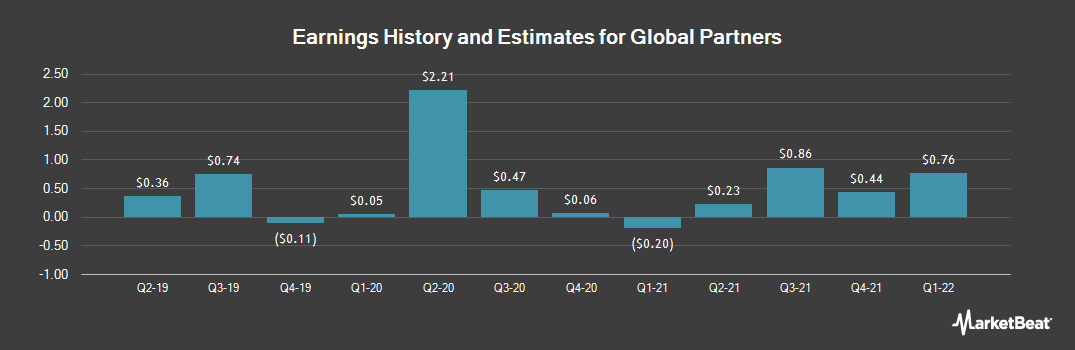 Earnings by Quarter for Global Partners LP (NYSE:GLP)