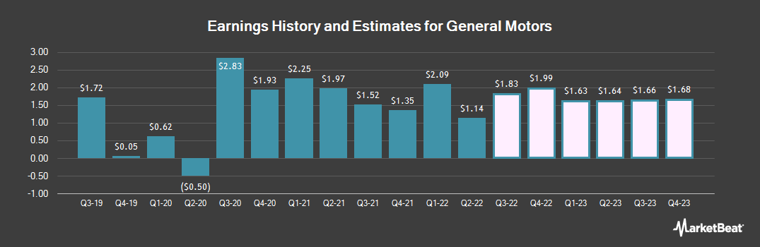 Earnings by Quarter for General Motors Company (NYSE:GM)