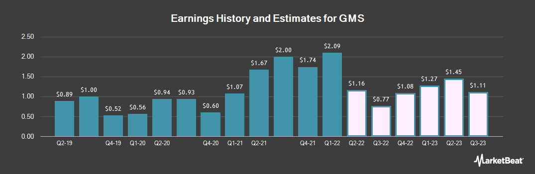 Earnings by Quarter for GMS (NYSE:GMS)