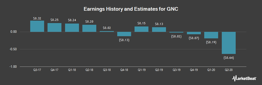 Earnings by Quarter for GNC Holdings (NYSE:GNC)