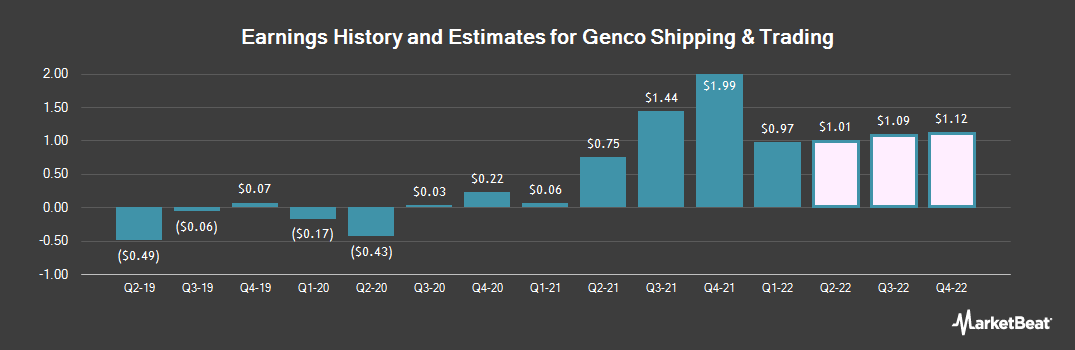 Earnings by Quarter for Genco Shipping & Trading (NYSE:GNK)