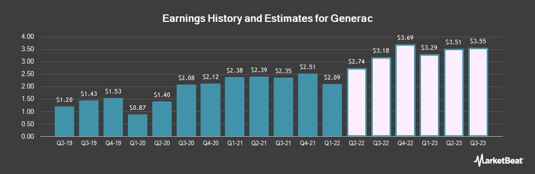 Earnings by Quarter for Generac (NYSE:GNRC)