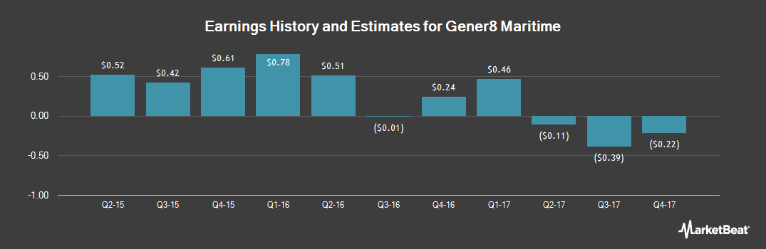 Earnings by Quarter for Gener8 Maritime (NYSE:GNRT)