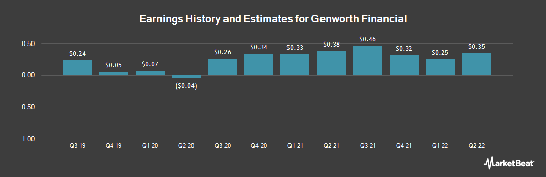 Earnings by Quarter for Genworth Financial (NYSE:GNW)