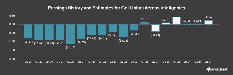 Earnings by Quarter for Gol Linhas Aereas Inteligentes SA (NYSE:GOL)