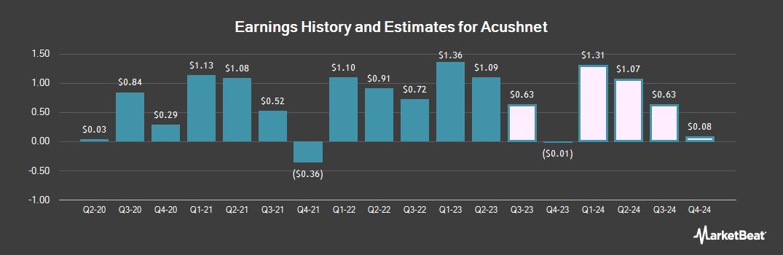 Earnings by Quarter for Acushnet (NYSE:GOLF)