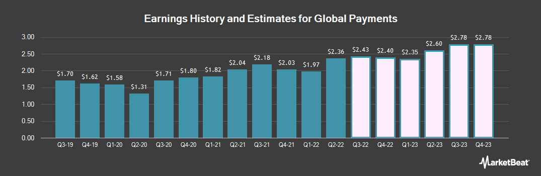 Earnings by Quarter for Global Payments (NYSE:GPN)