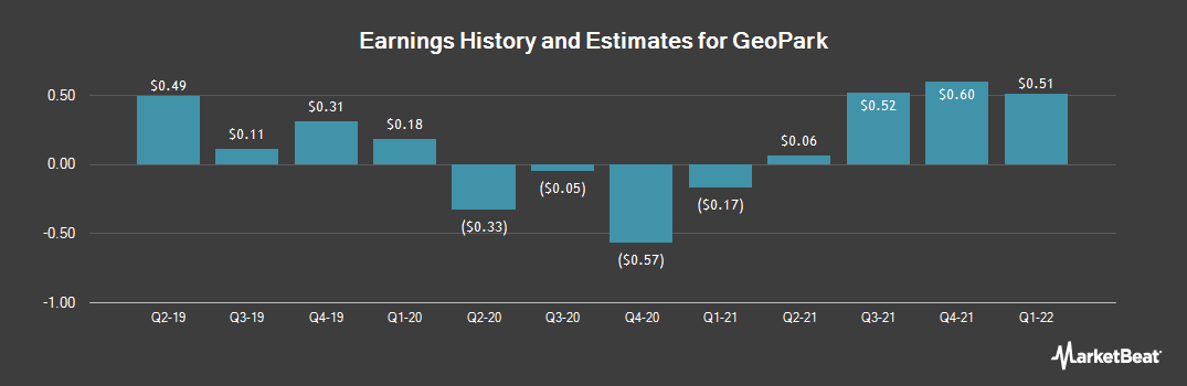 Earnings by Quarter for Geopark (NYSE:GPRK)