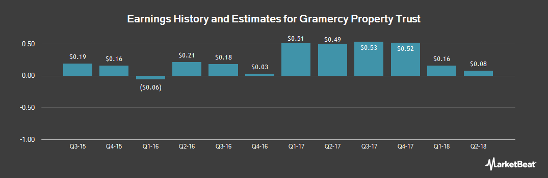 Earnings by Quarter for Gramercy Property Trust (NYSE:GPT)