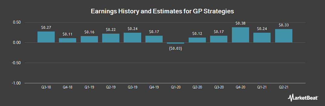 Earnings by Quarter for GP Strategies (NYSE:GPX)