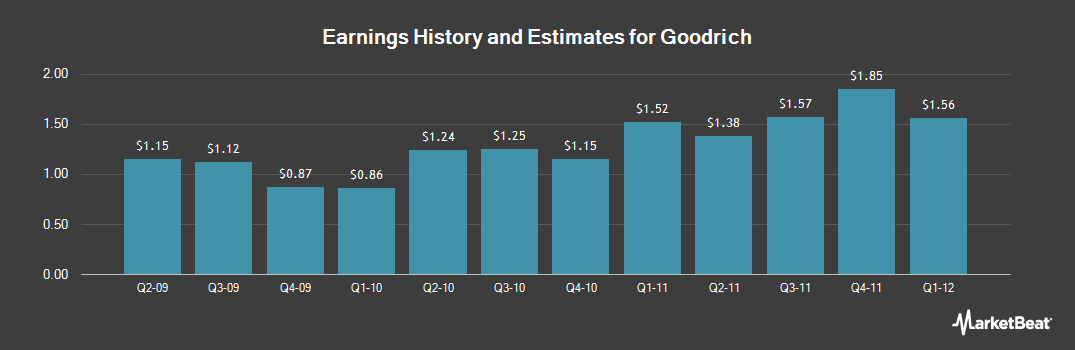 Earnings by Quarter for Goodrich (NYSE:GR)
