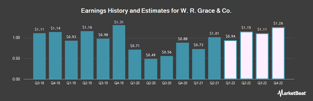 Earnings by Quarter for W. R. Grace & Co (NYSE:GRA)