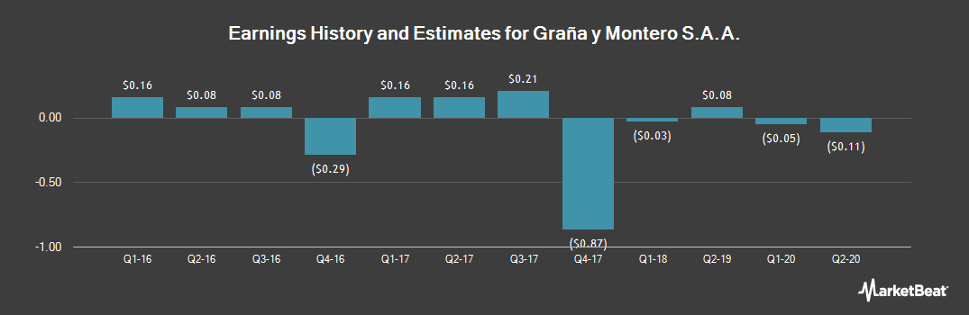 Earnings by Quarter for Grana y Montero S.A.A. (NYSE:GRAM)