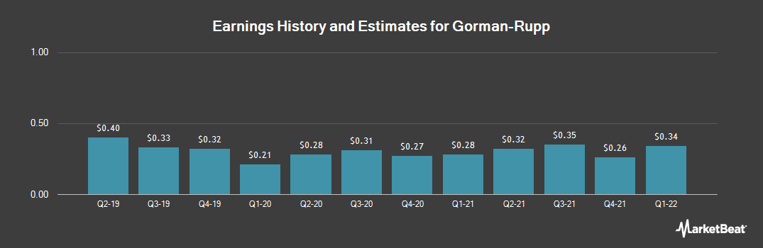 Earnings by Quarter for Gorman-Rupp (NYSE:GRC)