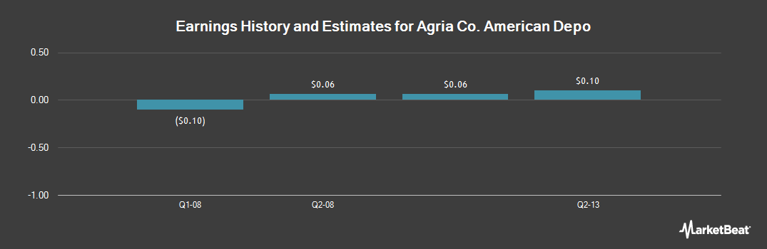 Earnings by Quarter for Agria (NYSE:GRO)