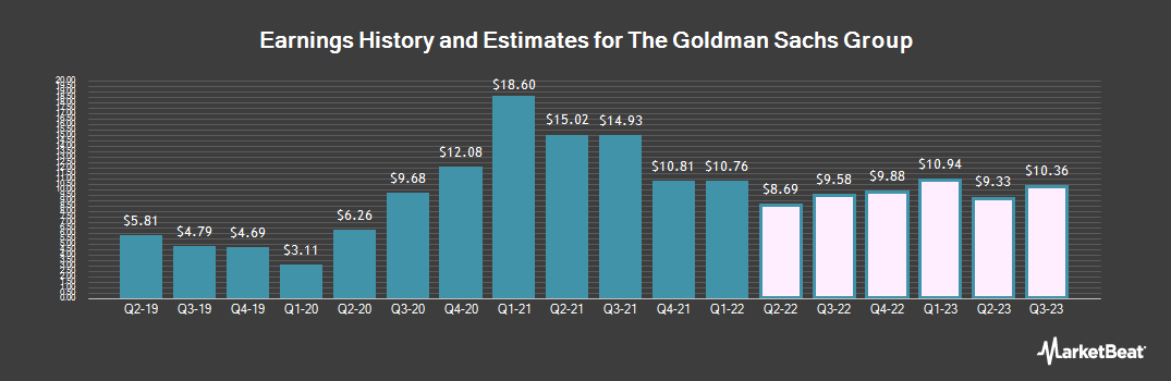 Earnings by Quarter for Goldman Sachs (NYSE:GS)