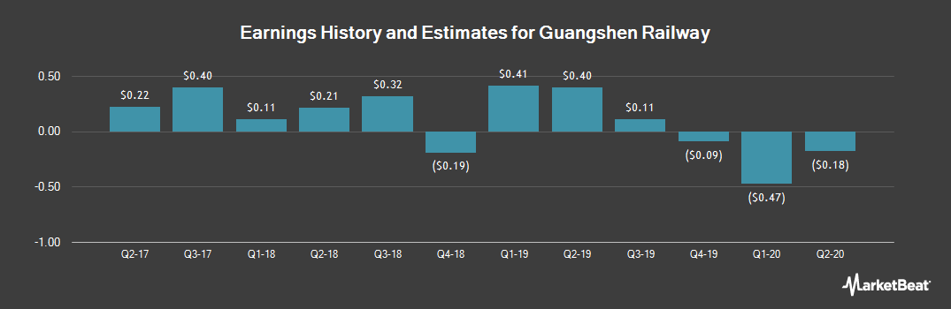 Earnings by Quarter for Guangshen Railway (NYSE:GSH)