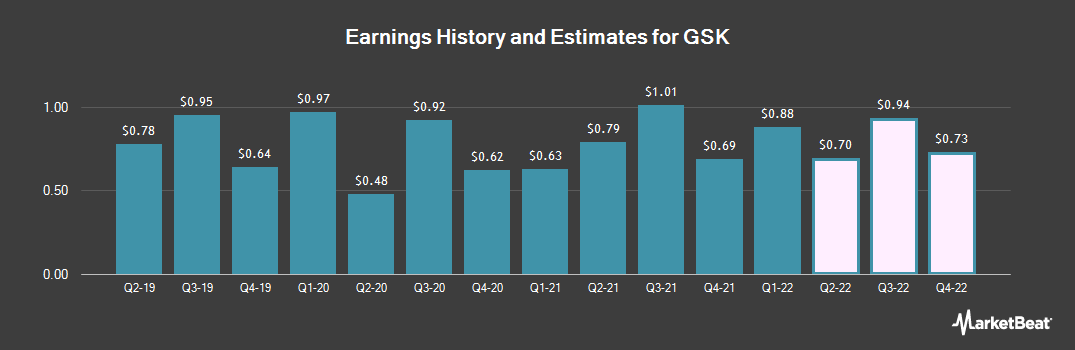 Earnings by Quarter for GlaxoSmithKline PLC (NYSE:GSK)