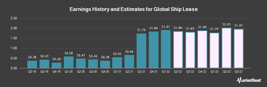 Earnings by Quarter for Global Ship Lease (NYSE:GSL)