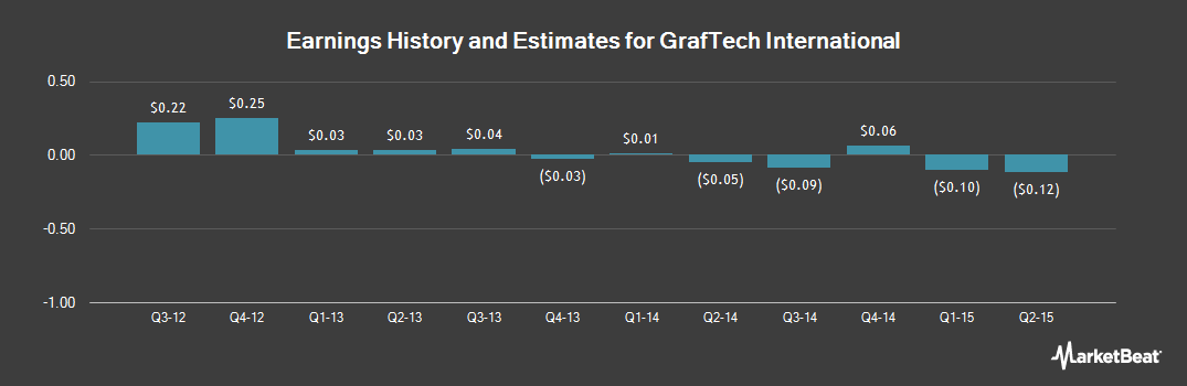 Earnings by Quarter for GrafTech International (NYSE:GTI)