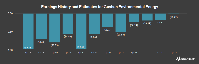 Earnings by Quarter for Gushan Environmental Energy (NYSE:GU)
