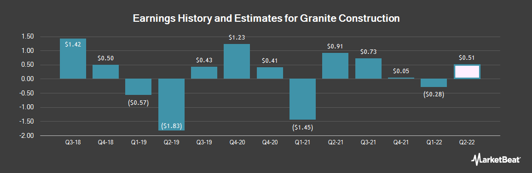 Earnings by Quarter for Granite Construction Incorporated (NYSE:GVA)