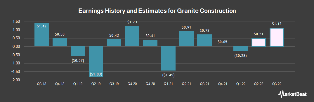 Earnings by Quarter for Granite Construction (NYSE:GVA)