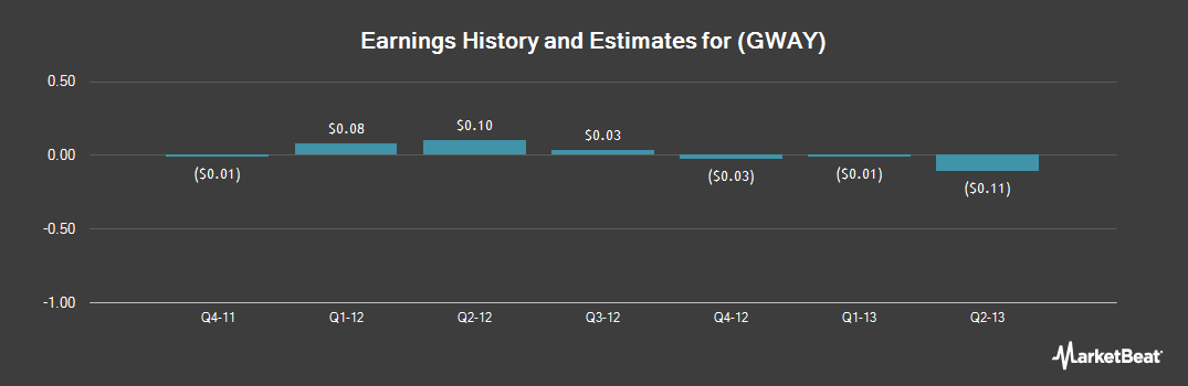 Earnings by Quarter for Greenway Health (NYSE:GWAY)