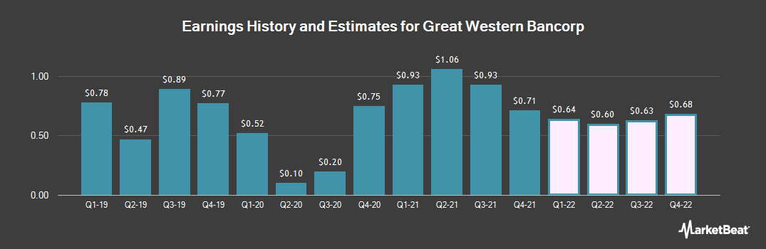 Earnings by Quarter for Great Western Bancorp (NYSE:GWB)