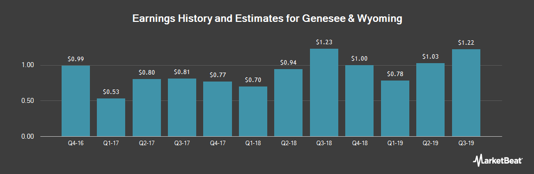 Earnings by Quarter for Genesee & Wyoming (NYSE:GWR)