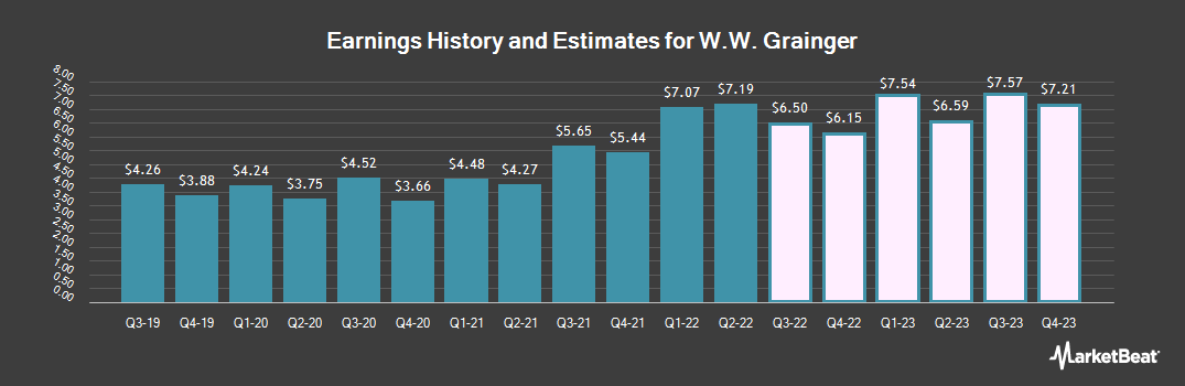 Earnings by Quarter for W W Grainger (NYSE:GWW)