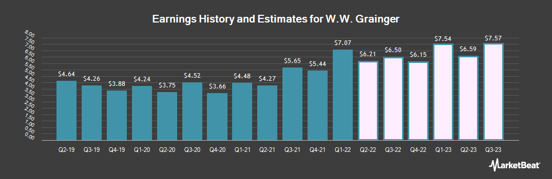 Earnings by Quarter for W. W. Grainger (NYSE:GWW)
