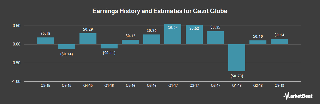 Earnings by Quarter for Gazit Globe Ltd (NYSE:GZT)