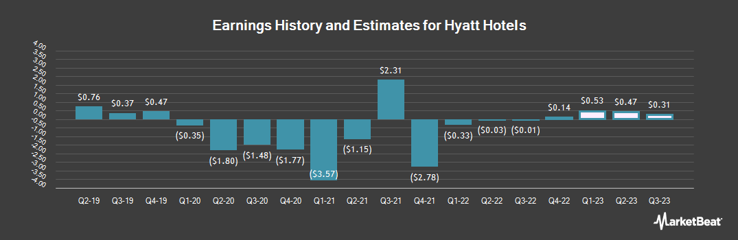 Earnings by Quarter for Hyatt Hotels (NYSE:H)