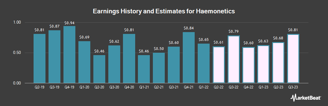 Earnings by Quarter for Haemonetics (NYSE:HAE)