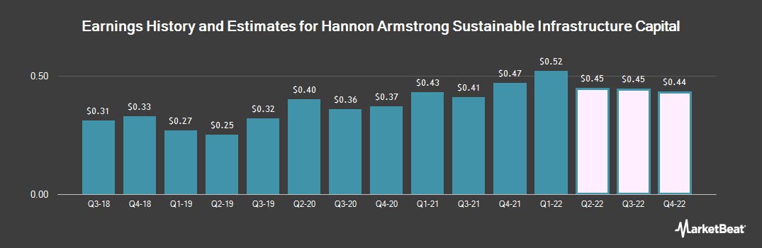 Earnings by Quarter for Hannon Armstrong Sustnbl Infrstr Cap (NYSE:HASI)