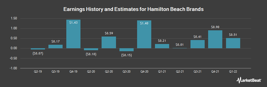Earnings by Quarter for Hamilton Beach Brands (NYSE:HBB)