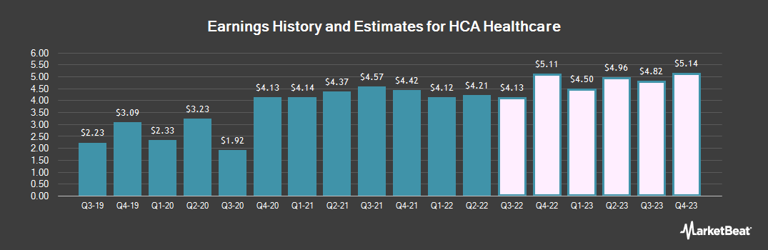 Earnings by Quarter for HCA Holdings (NYSE:HCA)